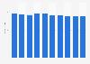 Desktop market revenue in Poland 2016-2021