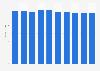 Desktop market revenue in Norway 2016-2021