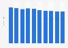 Desktop market revenue in the Czech Republic 2016-2021
