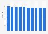Desktop market revenue in Germany 2016-2021