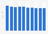 Desktop market revenue in Denmark 2016-2021
