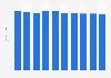Desktop market revenue in the United Kingdom 2016-2021