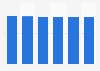 Desktop market revenue in Latvia 2016-2021