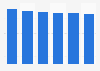 Desktop market revenue in Slovenia 2016-2021