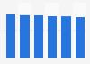 Desktop market revenue in Hungary 2016-2021