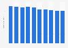 Desktop market revenue in the United States 2016-2021