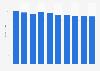 Desktop market revenue in Spain 2016-2021