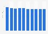 Desktop market revenue in Finland 2016-2021