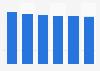 Laptop & tablet market revenue in Romania 2016-2021