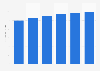 PC monitor & projector market revenue in Norway 2016-2021
