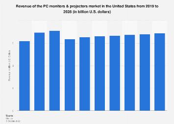 PC monitor & projector market revenue in the United States 2016-2021