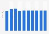 PC keyboard market revenue in Lithuania 2016-2021