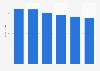 Printer, scanner & MFP market revenue in Poland 2016-2021