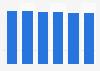 Printer, scanner & MFP market revenue in Hungary 2016-2021