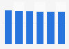 Printer, scanner & MFP market revenue in Slovenia 2016-2021