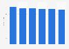 Printer, scanner & MFP market revenue in Finland 2016-2021