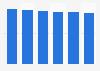 Printer, scanner & MFP market revenue in Romania 2016-2021