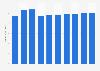 Printer, scanner & MFP market revenue worldwide* 2016-2021