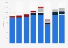 DSW's net sales worldwide from 2015 to 2018, by segment