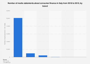 Italy: number of statements about consumer finance 2019, by brand