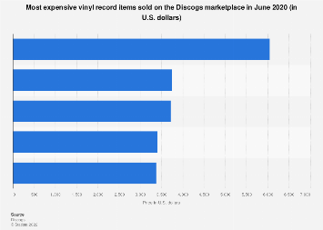 Most expensive vinyl sold on Discogs July 2019