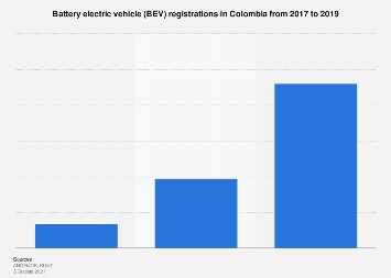 Colombia: battery electric vehicle registrations 2017-2018