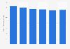 Number of users of sedative antidepressants in Denmark 2012-2017