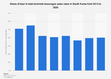 Beer sales share in the alcoholic beverage market South Korea 2013-2017