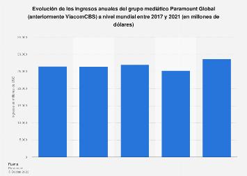 Ingresos anuales del grupo mediático Viacom a nivel mundial 2014-2019
