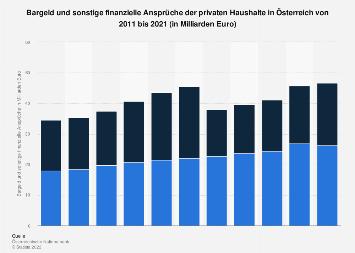 Bargeld und sonstige finanzielle Ansprüche privater Haushalte in Österreich bis 2017