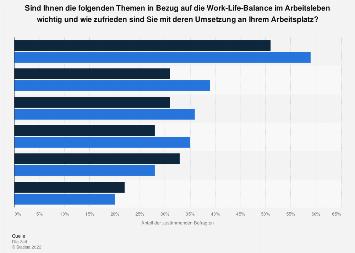 Umfrage zur Work-Life-Balance im Arbeitsleben in Deutschland 2018