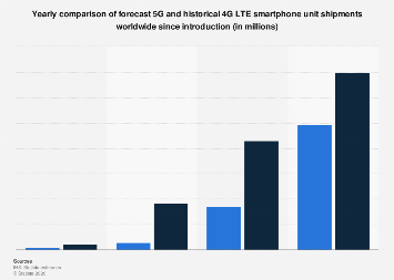 Global 5G and 4G LTE smartphone shipments since introduction