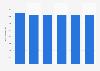 Facturación del segmento de equipamiento TI en Dinamarca 2016-2021