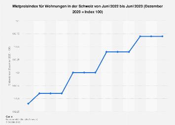 Mietpreisindex für Wohnungen in der Schweiz bis Juli 2019