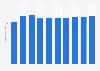 Data storage units market revenue in the United States 2016-2021