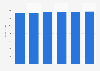 Data storage units market revenue in Italy 2016-2021