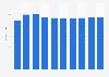 Data storage units market revenue in Greece 2016-2021