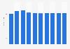 Data storage units market revenue in Sweden 2016-2021