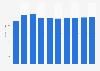 Data storage units market revenue in Belgium 2016-2021
