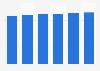 Data storage units market revenue in Estonia 2016-2021