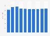 Data storage units market revenue in France 2016-2021