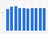 Data storage units market revenue in Austria 2016-2021