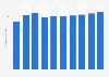 Data storage units market revenue worldwide* 2016-2021