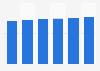 Data storage units market revenue in Hungary 2016-2021