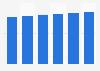 Data storage units market revenue in Romania 2016-2021
