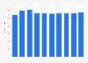 Data storage units market revenue in the United Kingdom 2016-2021