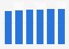 Data storage units market revenue in Croatia 2016-2021