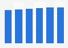Data storage units market revenue in Bulgaria 2016-2021