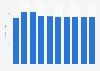 Data storage units market revenue in Portugal 2016-2021