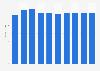 Data storage units market revenue in Finland 2016-2021